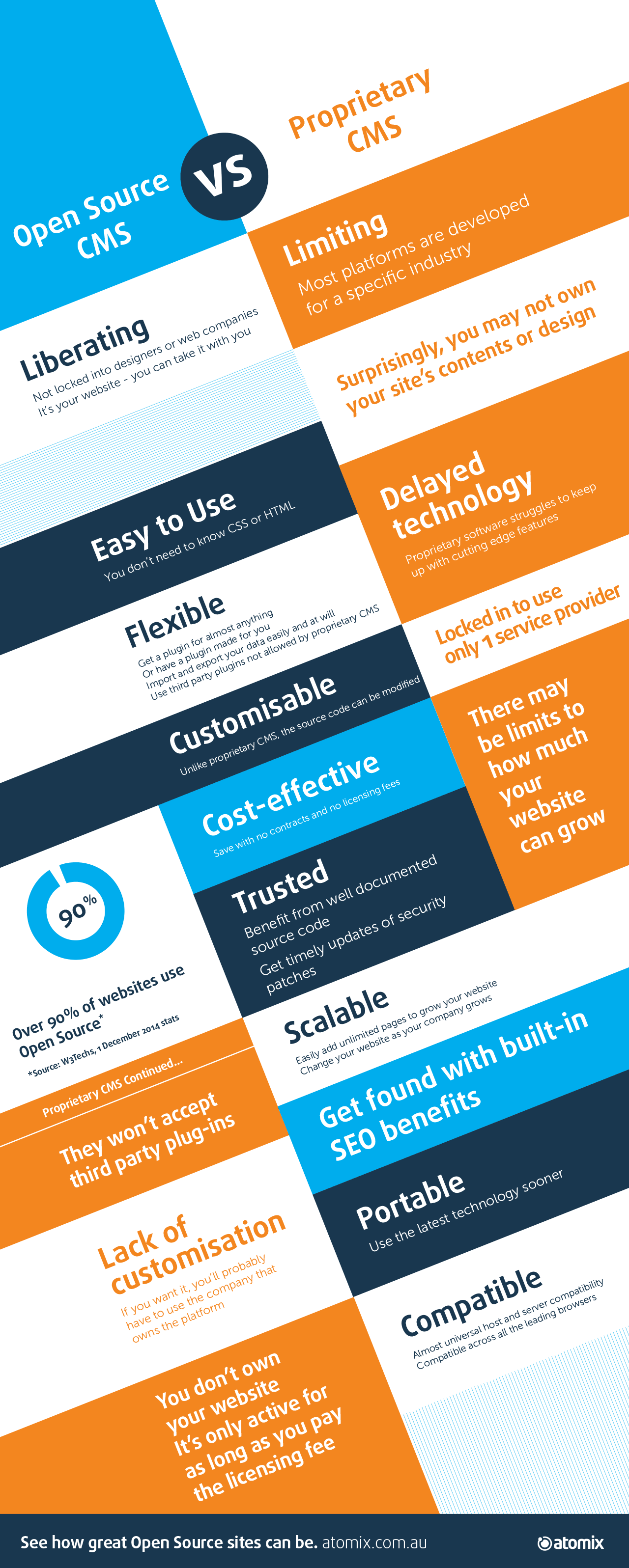 Blog - Atomix Infographics CMS Comparison