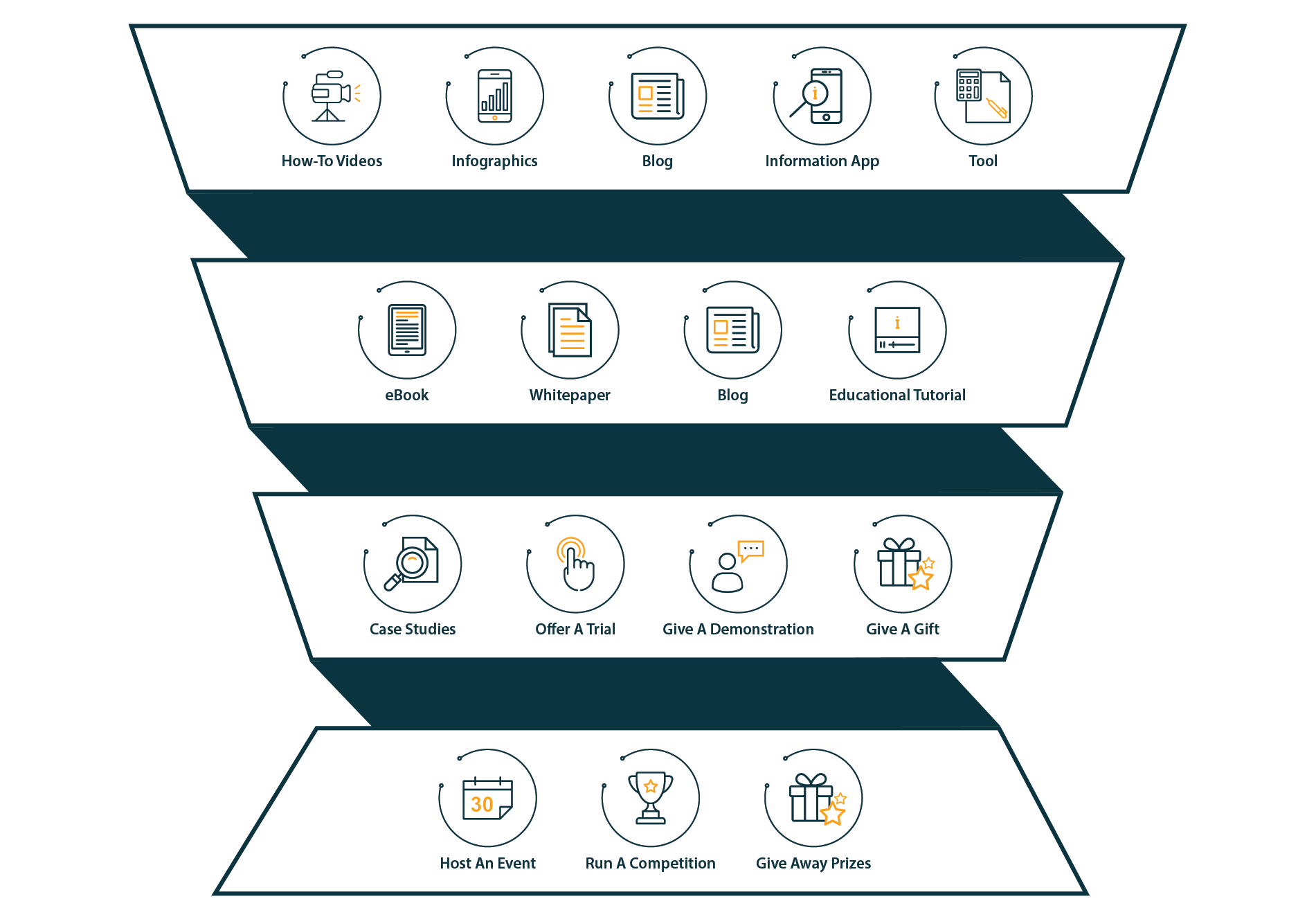 atomix inbound marketing funnel for memberships