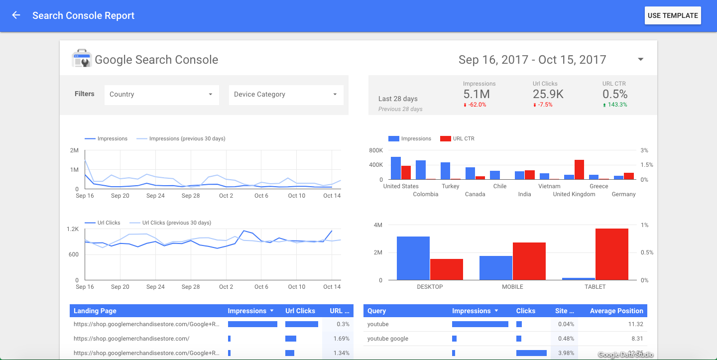 Google Data Studio example report