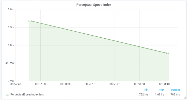 perceptual_speed_index